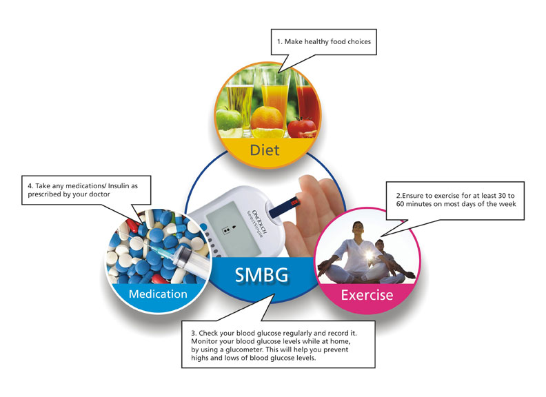 Managing your diabetes on a day-to-day basis